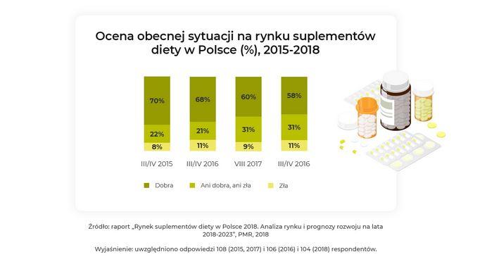 Rynek suplementów diety w Polsce 2018
