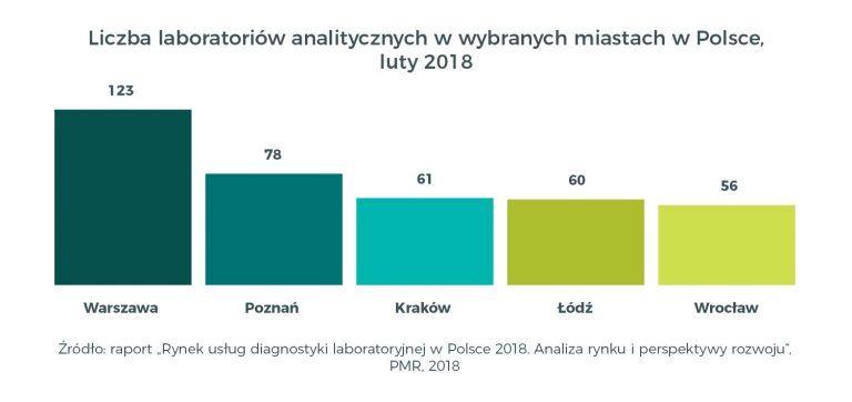Rynek usług diagnostyki laboratoryjnej w Polsce 2018