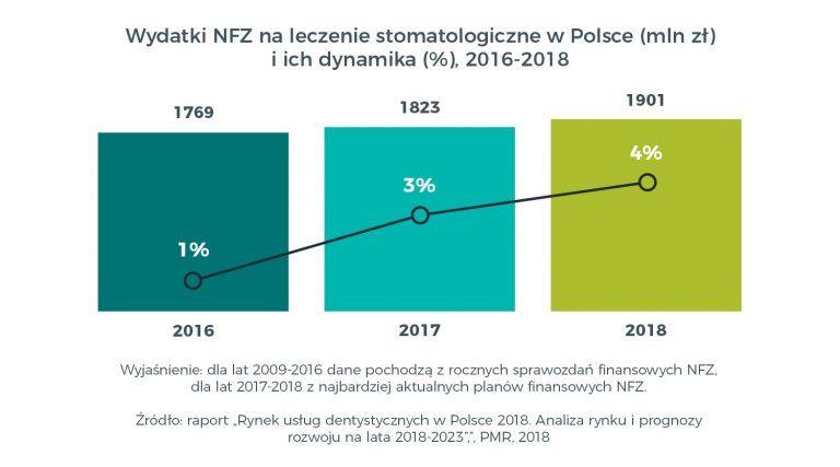 Rynek usług dentystycznych w Polsce w 2018
