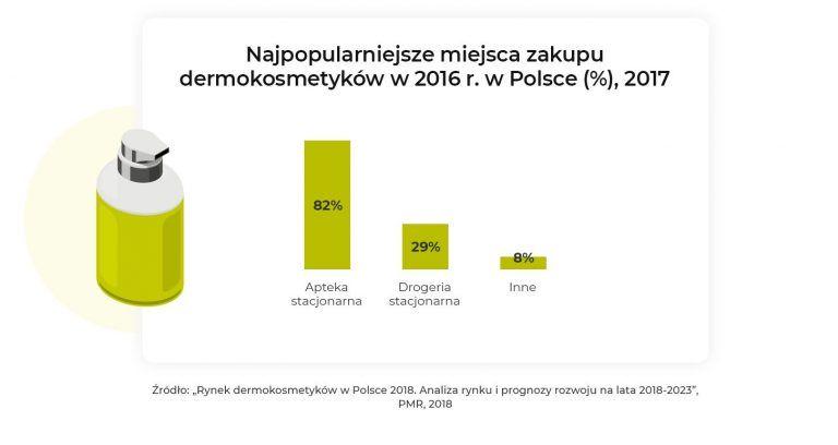 Rynek dermokosmetyków w Polsce 2018