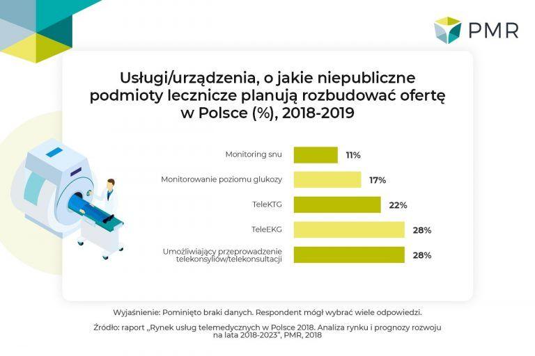 Rynek usług telemedycznych w Polsce 2018