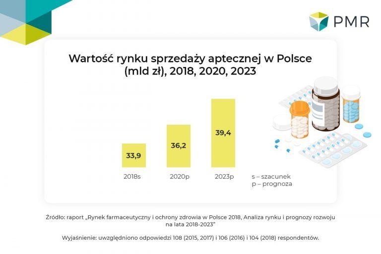 Rynek farmaceutyczny i ochrony zdrowia w Polsce 2018