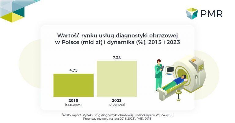 Rynek diagnostyki obrazowej w Polsce 2018