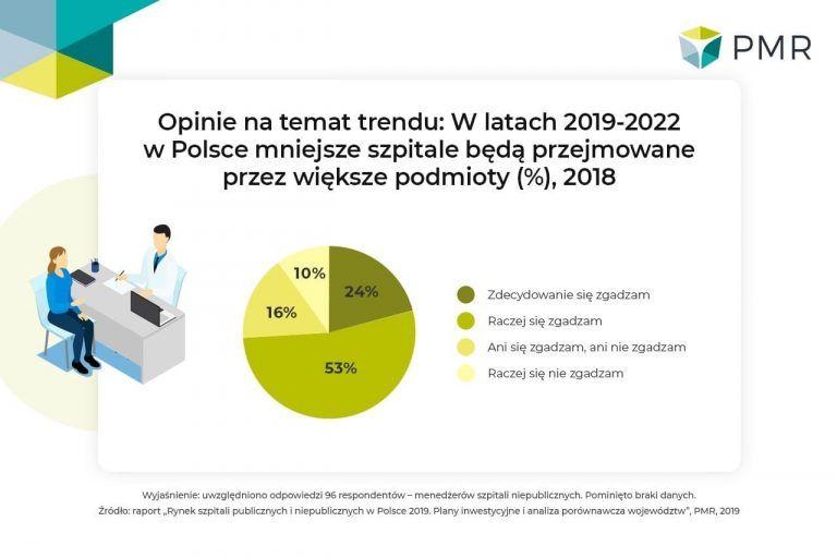 Rynek szpitali publicznych i niepublicznych w Polsce 2019