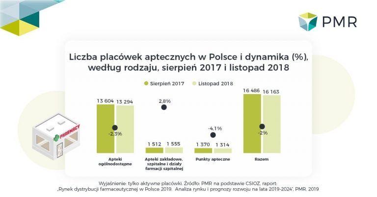 Rynek dystrybucji farmaceutycznej w Polsce 2019