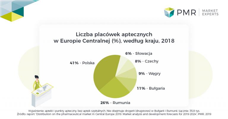 Dystrybucja na rynku farmaceutycznym w Europie Środkowej 2019