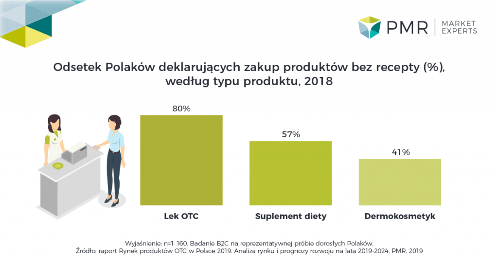 odsetek polakow kupujacych OTC