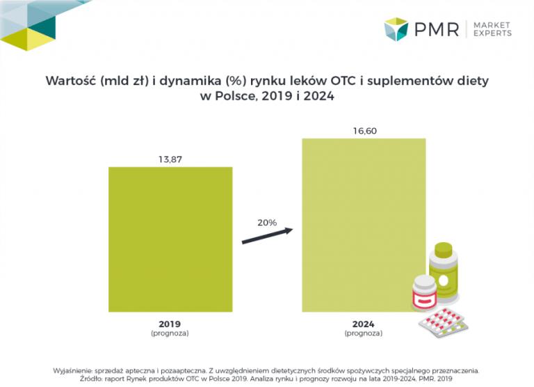 Rynek produktów OTC w Polsce 2019