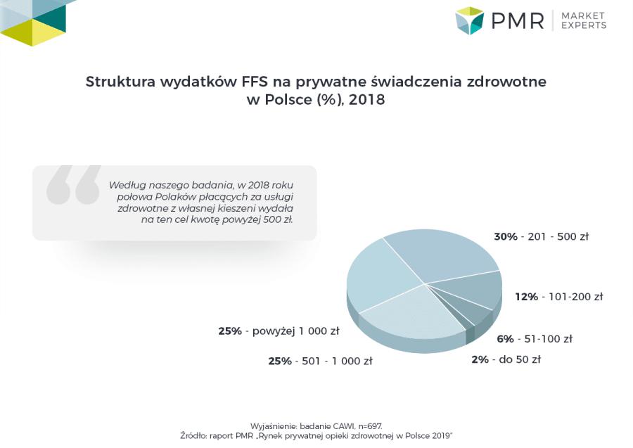PMR prywatna opieka wykres