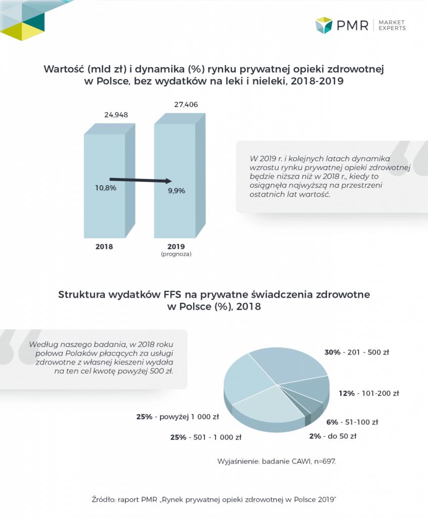 PMR Rynek prywatnej opieki zdrowotnej infografika