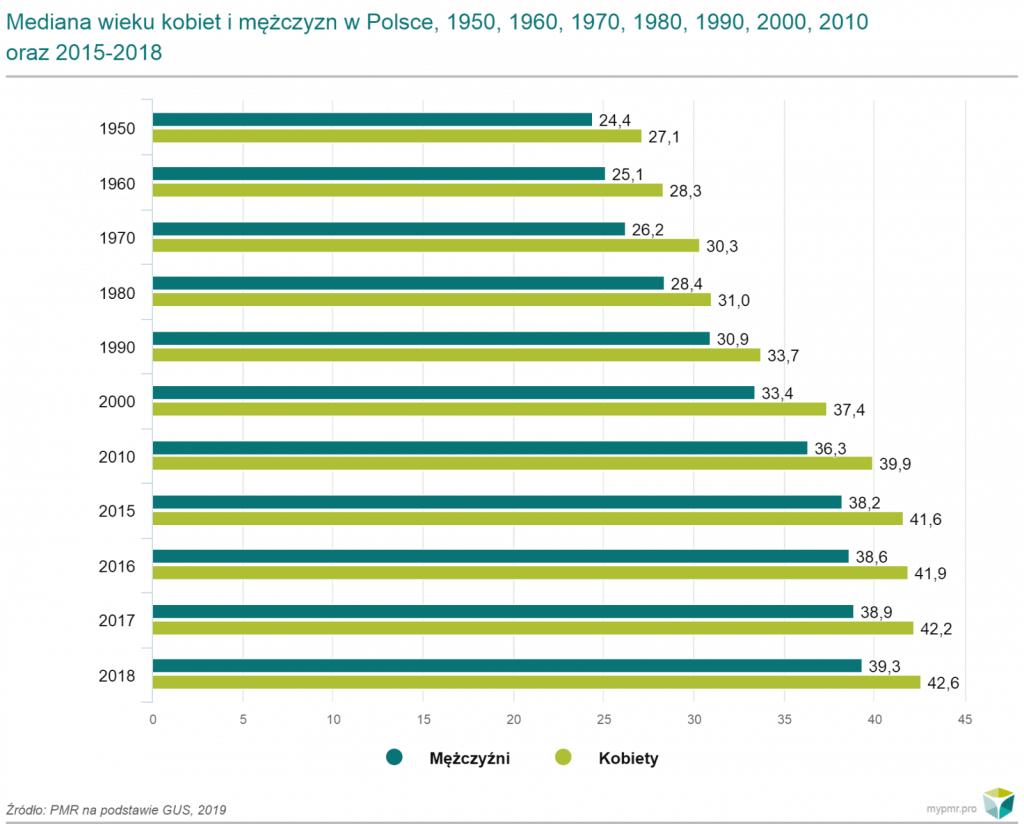 mediana wieku kobiet i mezczyzn w polsce
