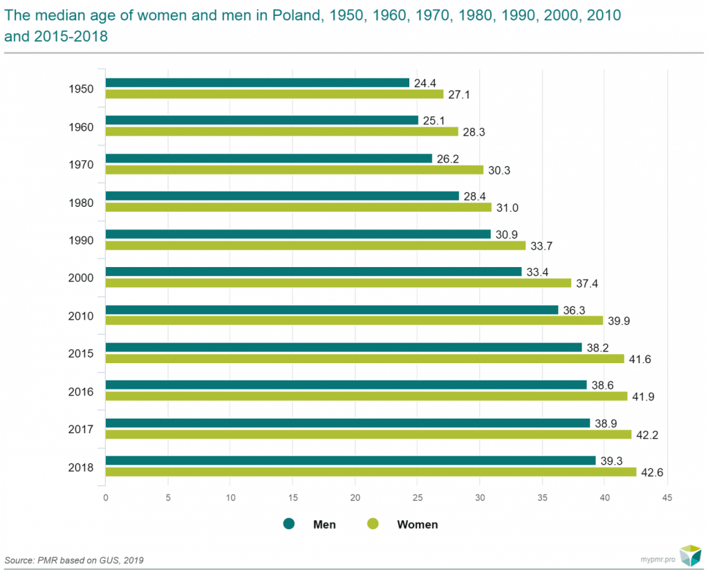 median age of men and women in poland