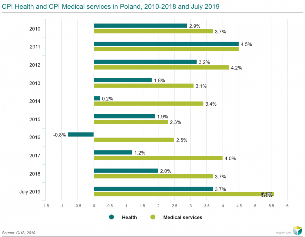cpi health medical services poland