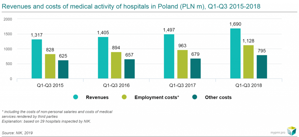 evenues and costs hospitals poland