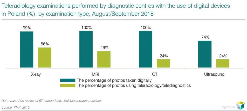 share of teleradiology examinations pmr