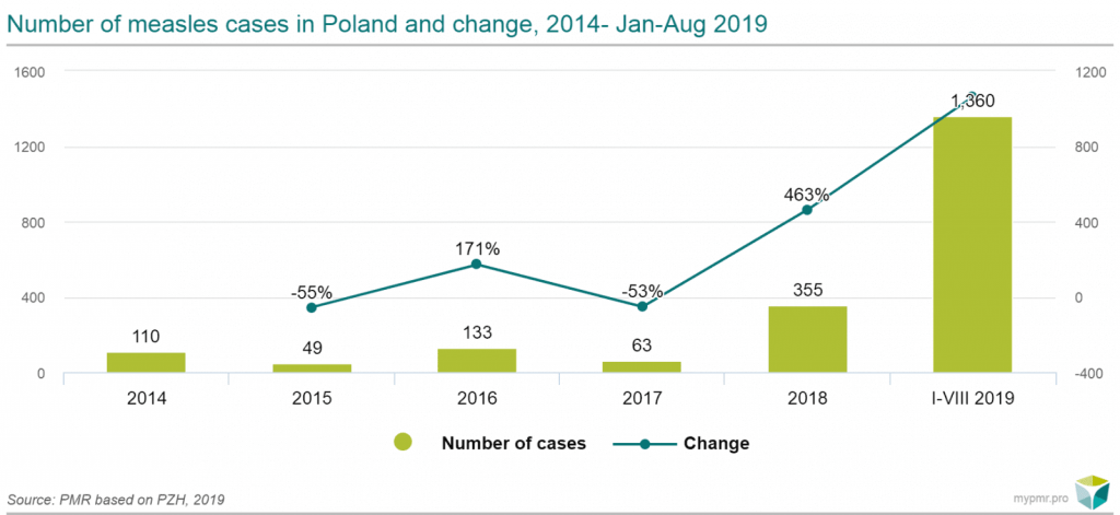 number of measles cases in poland