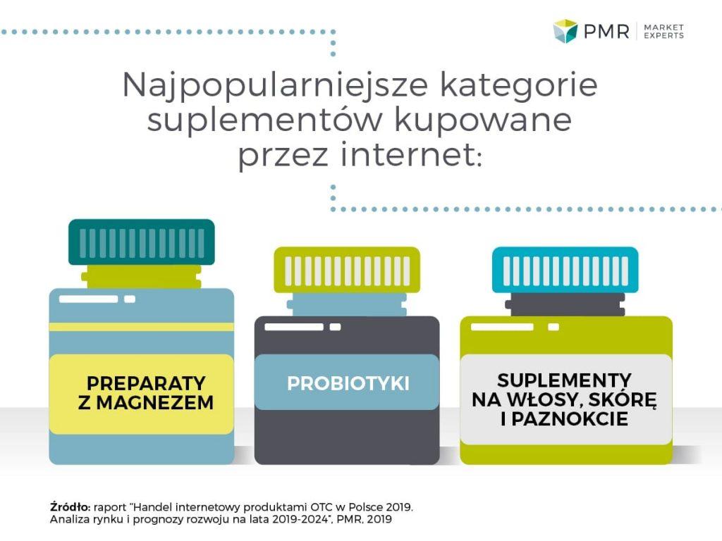 Najpopularniejsze-kategorie-suplementow-diety-kupowane-przez-internet-PMR