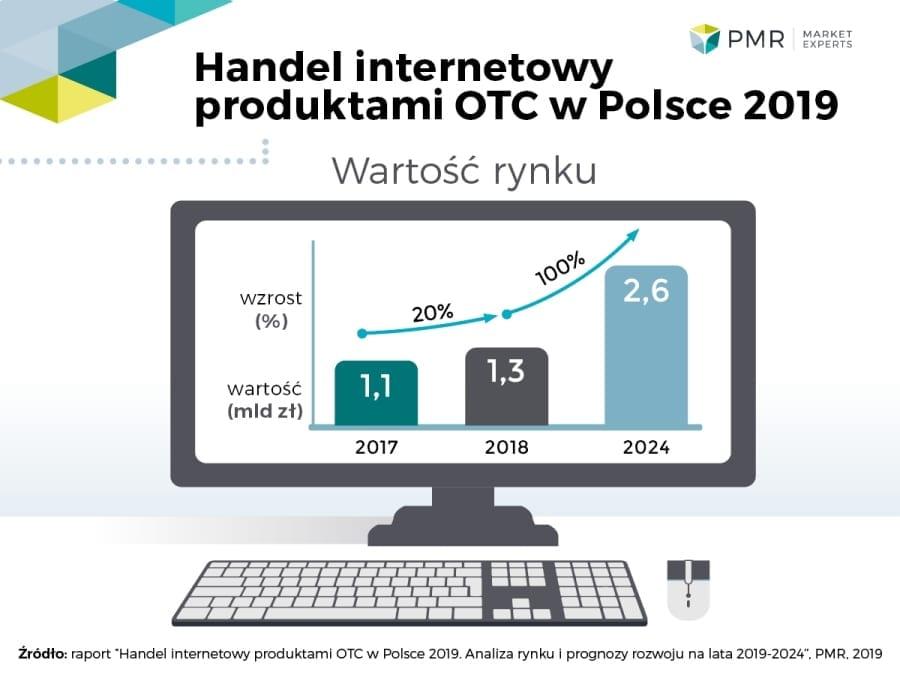 Handel-internetowy-produktami-OTC-infografika-PMR