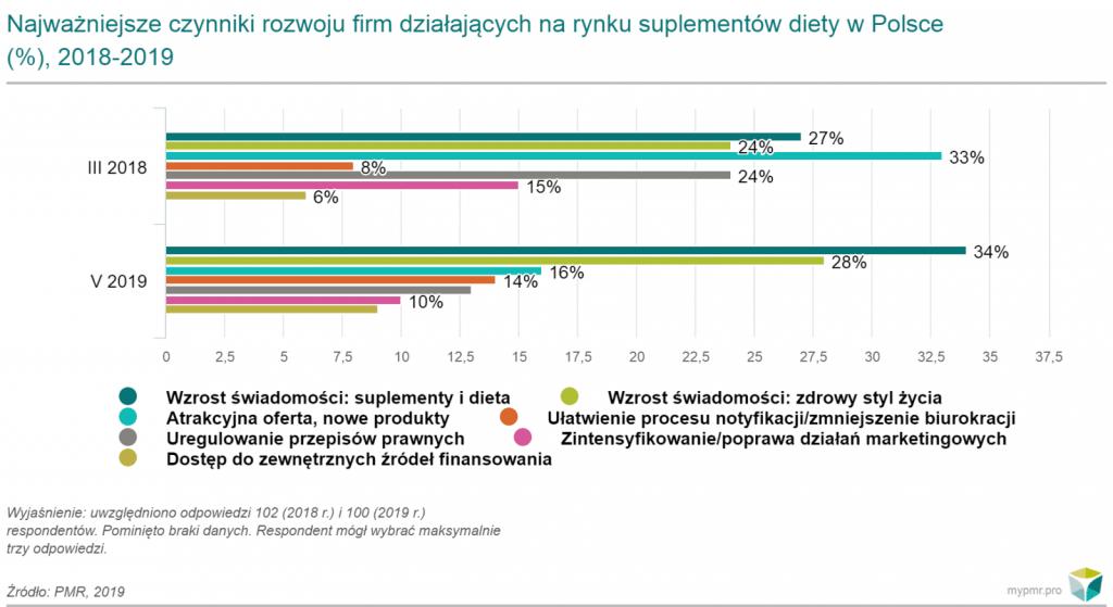 czynniki rozwoju firm suplementy diety pmr