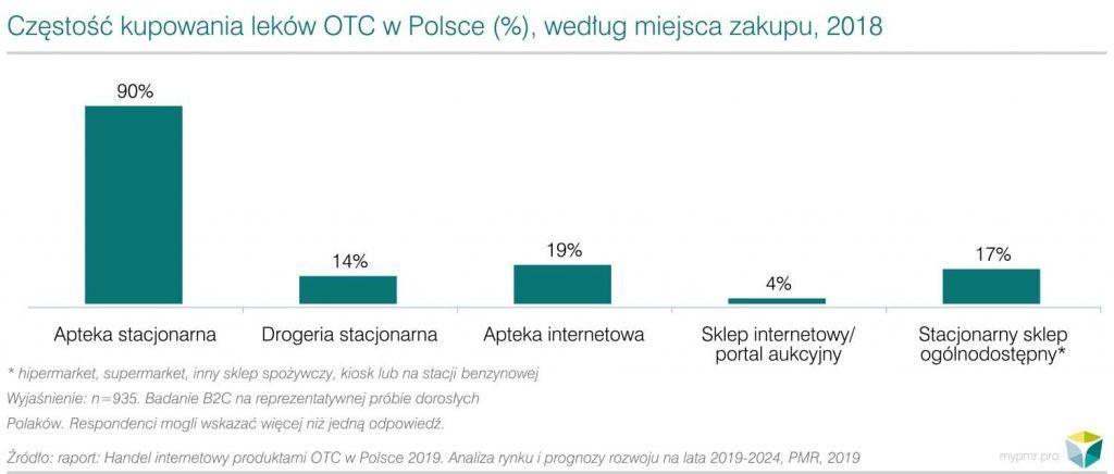 Miejsca zakupow lekow OTC Polska PMR