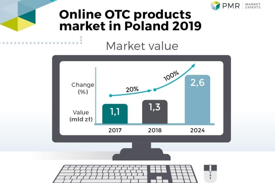 OTC e-commerce infographics PMR