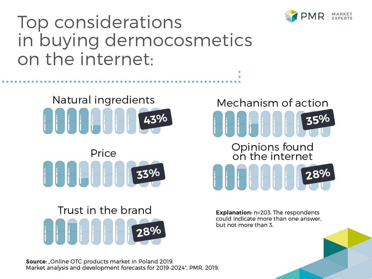 online otc market in poland PMR graph 2