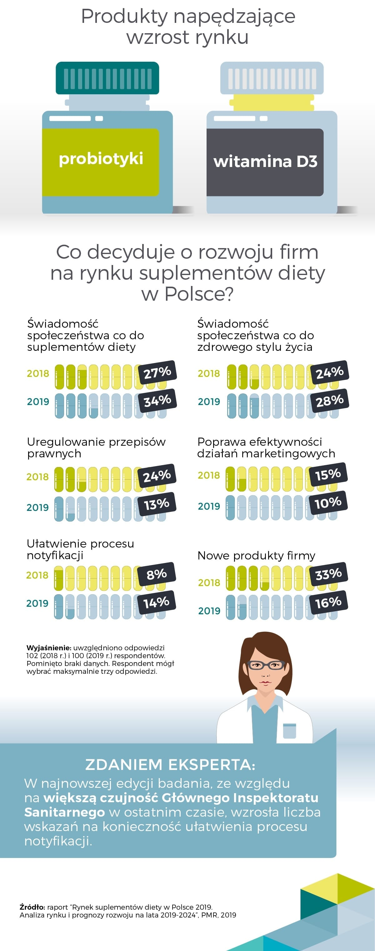 PMR rynek suplementów diety w Polsce infografika