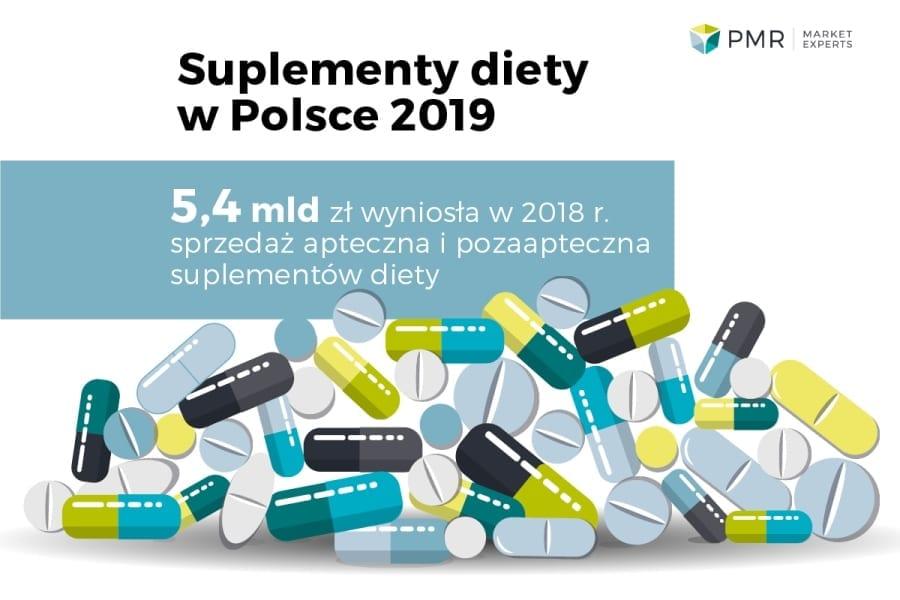 PMR rynek supelementów diet yw Polsce wykres 1