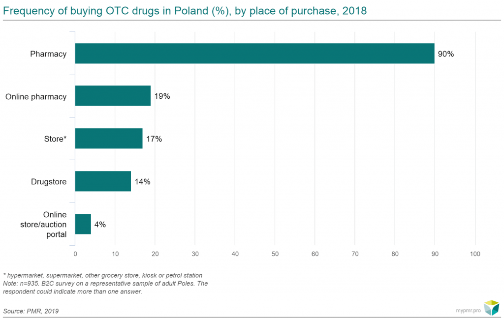 frequence of buying otc drugs poland pmr