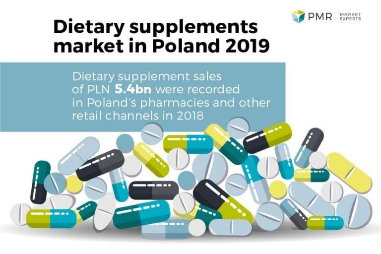PMR: Dietary supplements market in Poland 2019