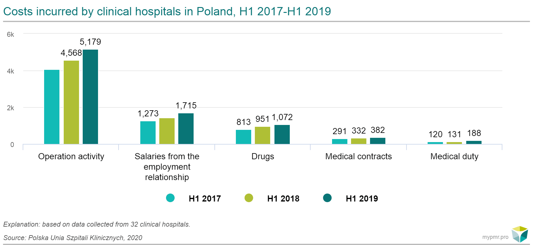 costs clinical hospitals