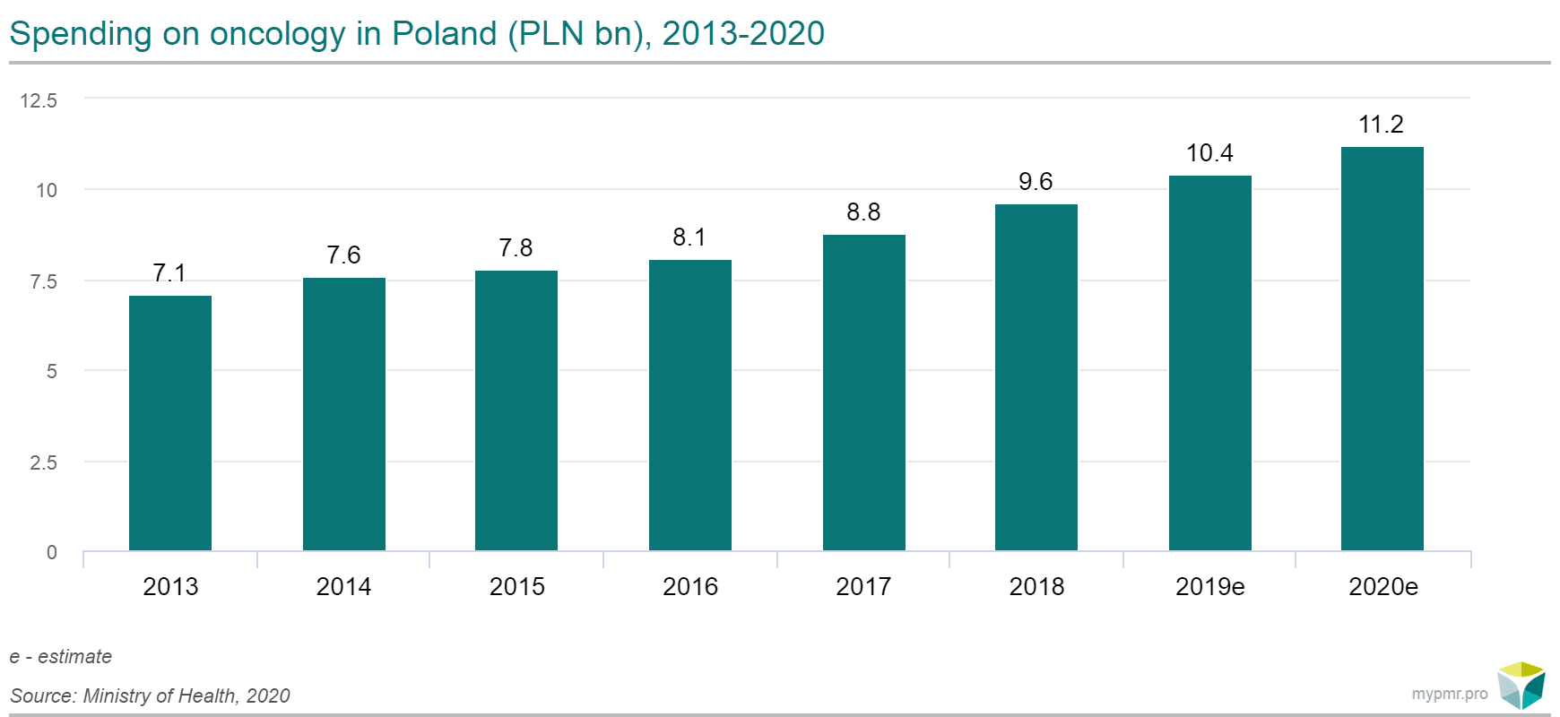 spending on oncology in poland
