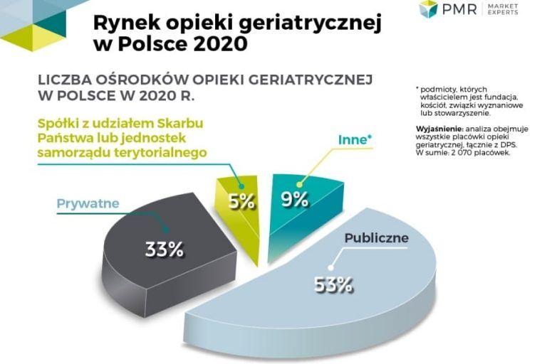 Rynek opieki geriatrycznej w Polsce 2020