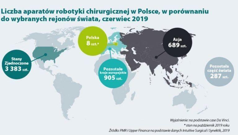 Raport PMR i UFG: 30 robotów da Vinci w 2023 r.
