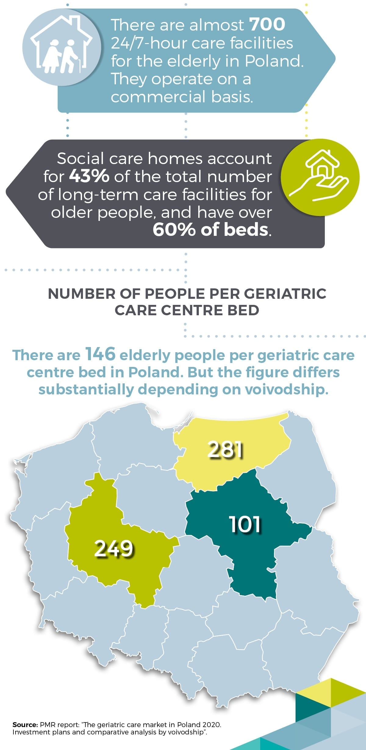 Geriatric care market in Poland infographics pmr