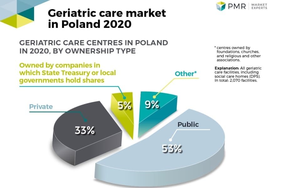 Geriatric care market in Poland PMR