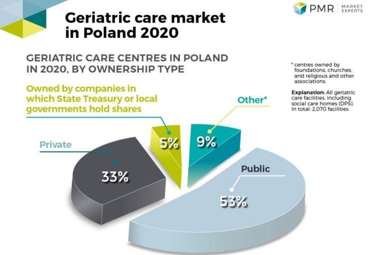 PMR: Geriatric care market in Poland 2020