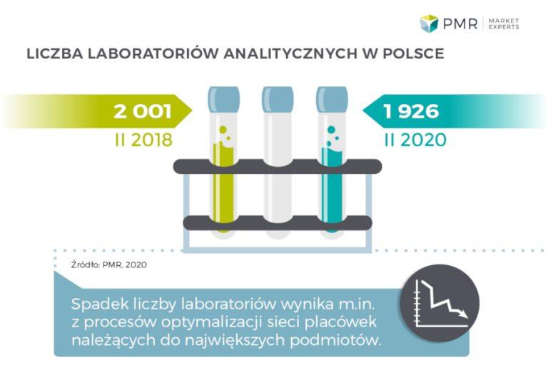 Rynek usług diagnostyki laboratoryjnej w Polsce 2020