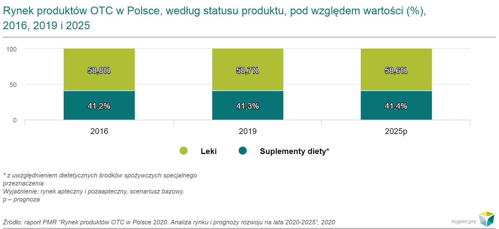 rynek otc polska 2020 pmr