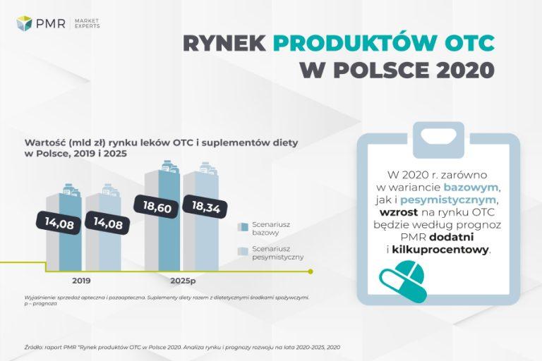 Rynek produktów OTC w Polsce 2020