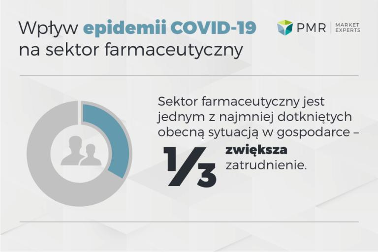 Badanie PMR: Sektor farmaceutyczny ucierpi mniej przez koronawirusa