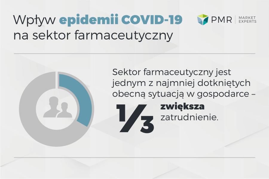 wplyw koronawirus sektor farmceutyczny