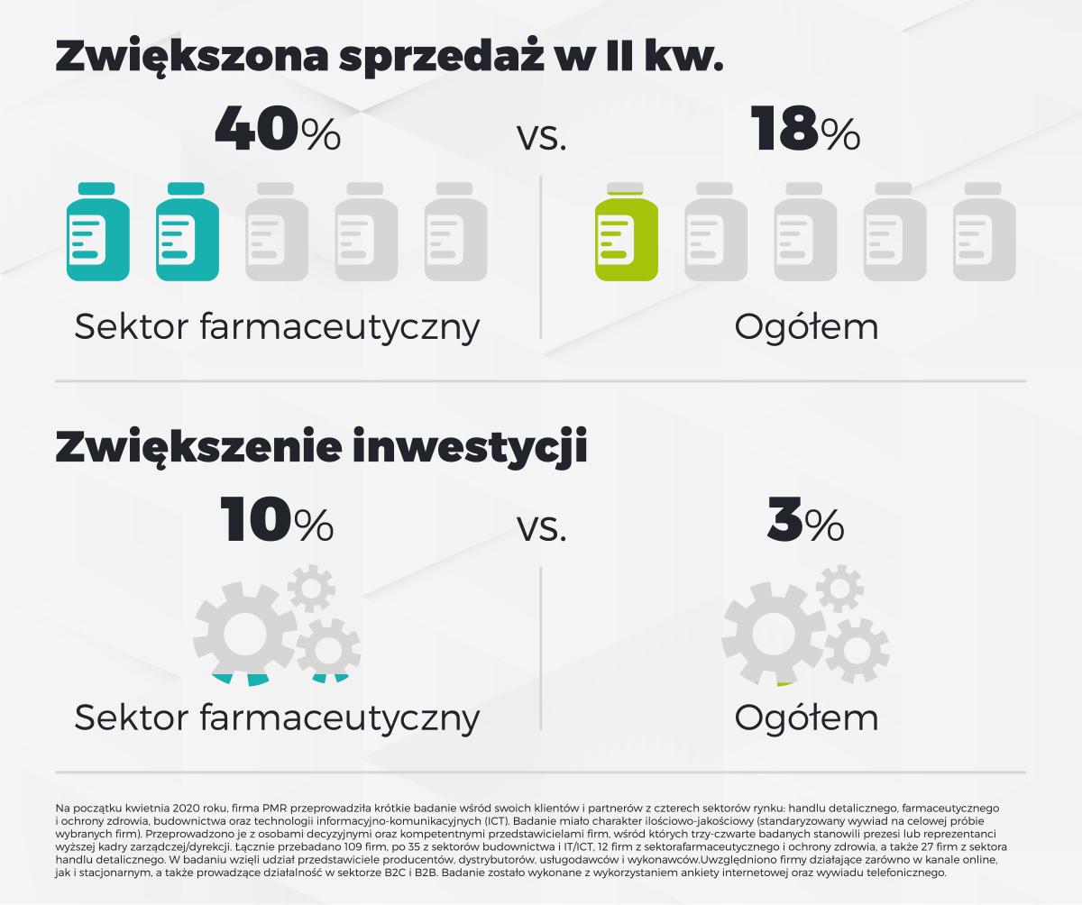 wplyw koronawirus sektor farmaceutyczny czesc 2