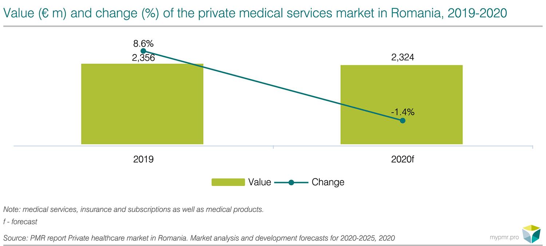private healthcare market romania pmr
