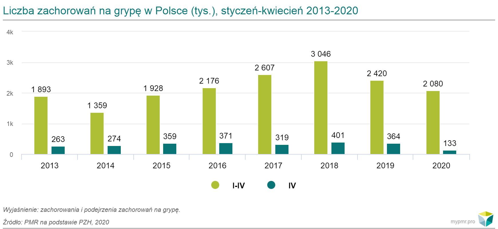 liczba-zachorowan-na-grype-w-polsce-styczen-kwiecien-2013-2020