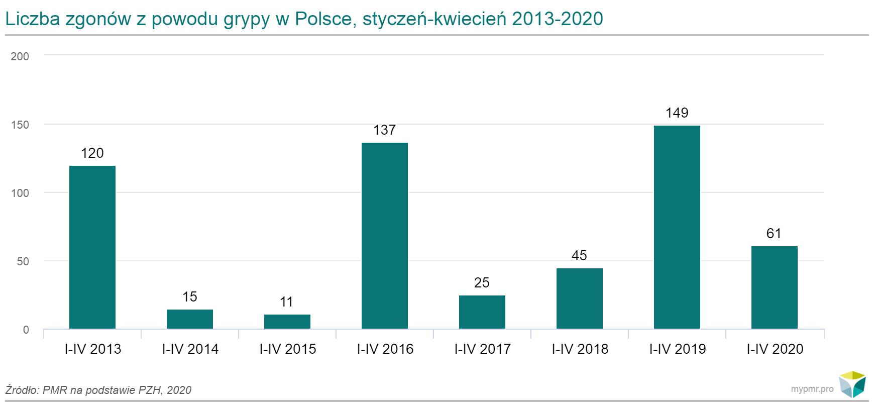 liczba-zgonow-z-powodu-grypy-w-polsce-styczen-kwiecien-2013-2020