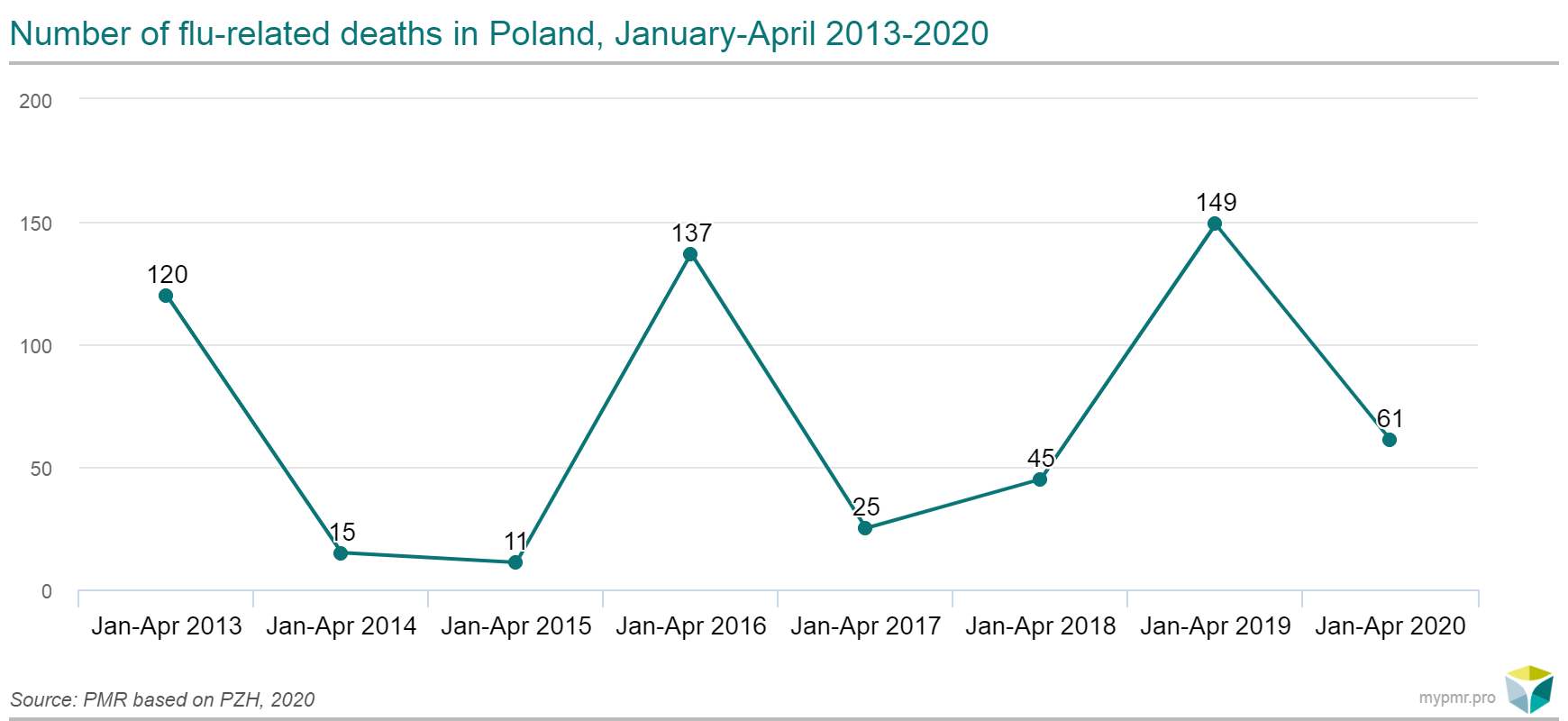 number-of-flu-deaths-in-poland-2013-2020