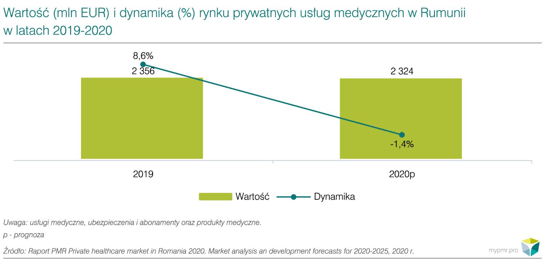 rynek prywatnej opieki medycznej rumunia
