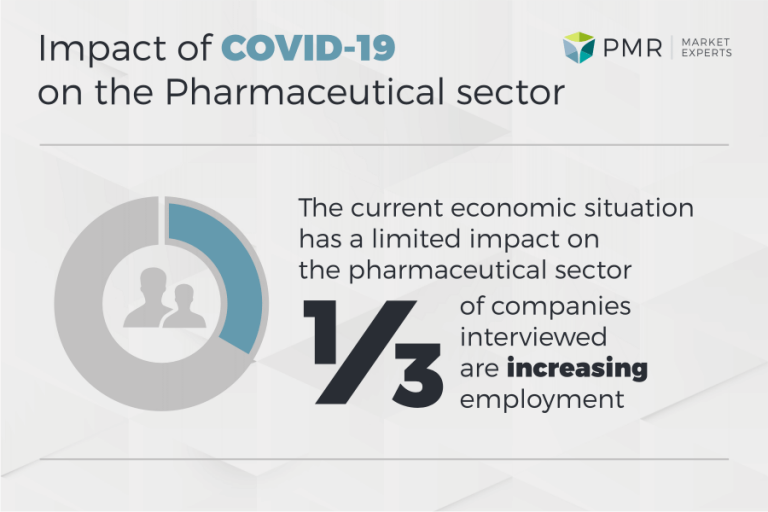 PMR study: Pharmaceutical sector will suffer less from coronavirus
