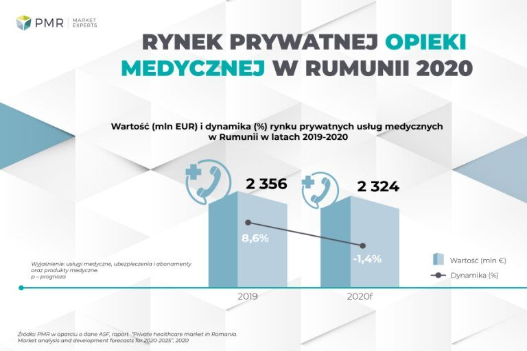 Rynek prywatnej opieki zdrowotnej w Rumunii 2020